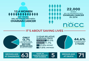 How Much Do You Know About Ovarian Cancer